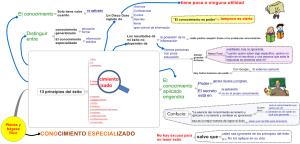 Mapa mental conocimiento especializado