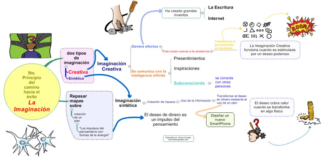 Mapa mental de la imaginación creativa