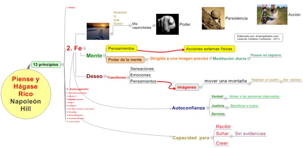 Mapa mental de la fe 1