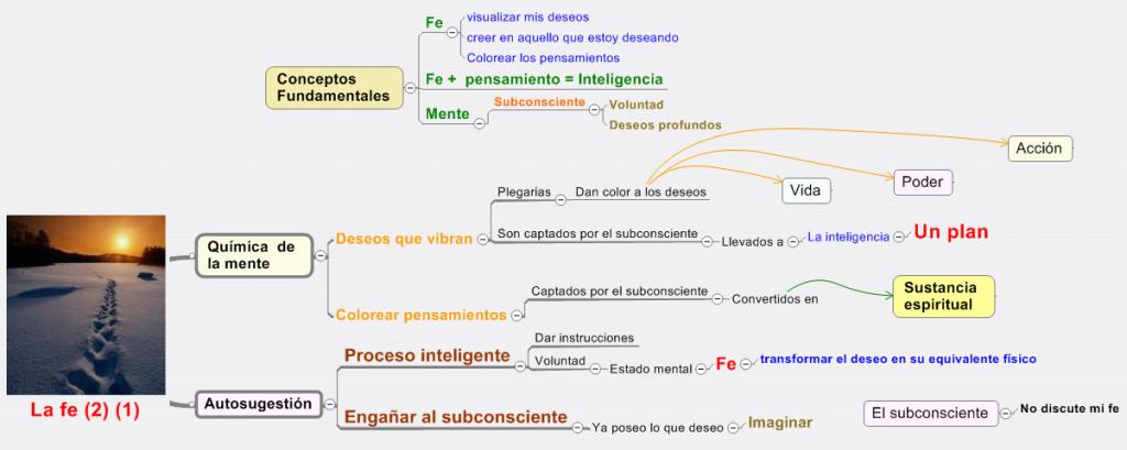 Mapa mental de la fe 2